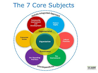 Bagan 7 subjek inti CSR ISO:26000