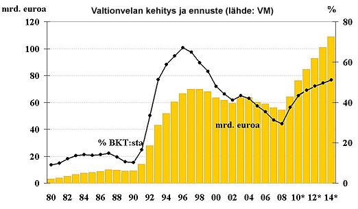 Suomen Valtion Velka