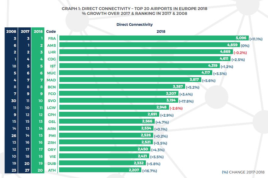 conectividad directa aeropuertos de Madrid y Barcelona