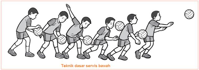 Teknik Dasar Permainan Bola Voli - Teknik Servis Bawah Voli