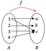 contoh-relasi-yang-bukan-fungsi