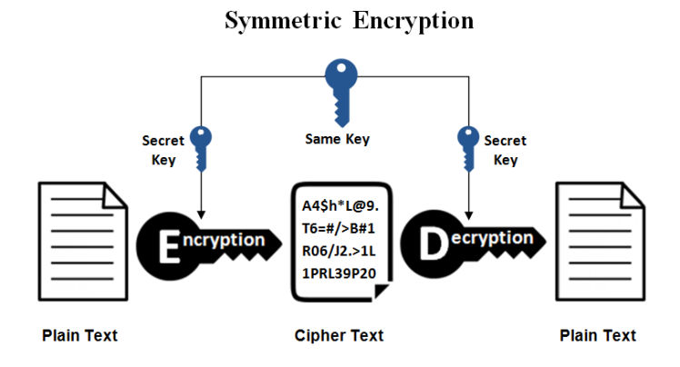 ELI5: Encryption and decryption with prime number