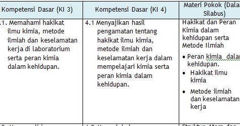 Rpp K13 Sma Kelas 10 Bahasa Inggris Rpp Kelas 7 8 Bahasa
