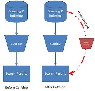 كيف تعمل الة خوارزمية جوجل googles algorithm ؟