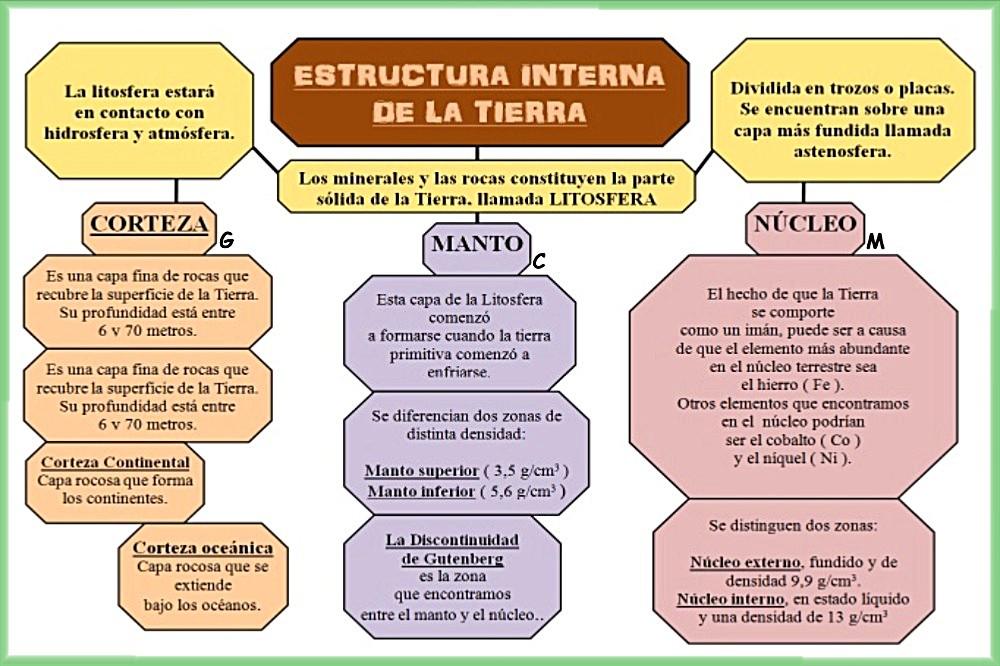Estructura Interna De La Tierra Lessons Tes Teach