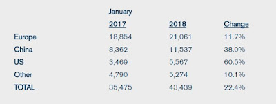 Volvo Sales Figures 2018 January