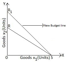 New budget line after price of good 2 dcreases