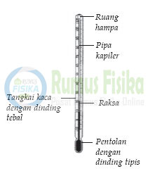 Pengertian Suhu dan Termometer serta Jenis-jenis Termometer