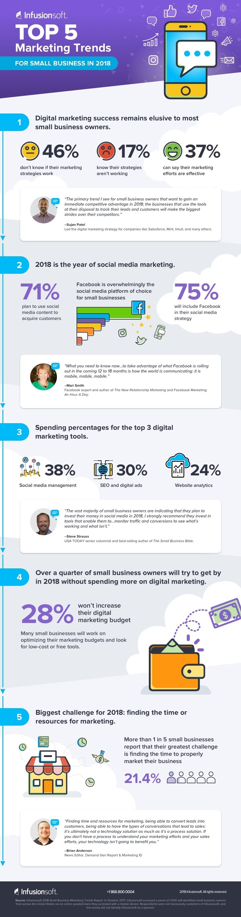 Top 5 Marketing Trends for Small Business in 2018 #infographic
