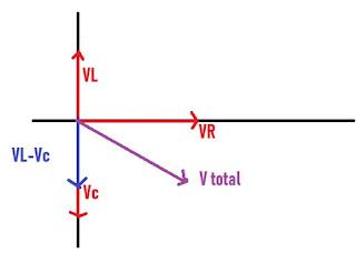 Diagram Fasor Rangkaian RLC ini
