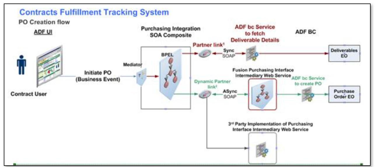 Oracle Applications Custom Development Integrate Procurement Cloud