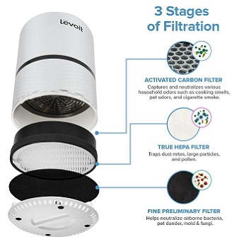 The Best HEPA Air Purifiers to Remove Odors reviews on Levoit LV