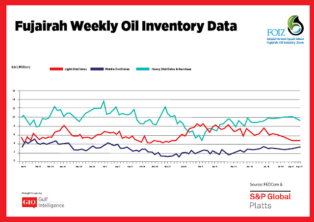 Chart Attribute: Fujairah Weekly Oil Inventory Data (January 9, 2017 - August 13, 2018) / Source: The Gulf Intelligence