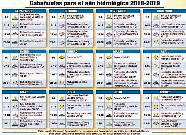Calendario Cabanuelas.Tubal Cabanuelas 2018 2019