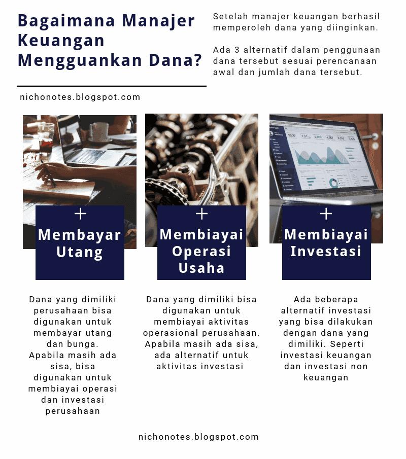 Tugas Manajemen Keuangan Menggunakan Dana