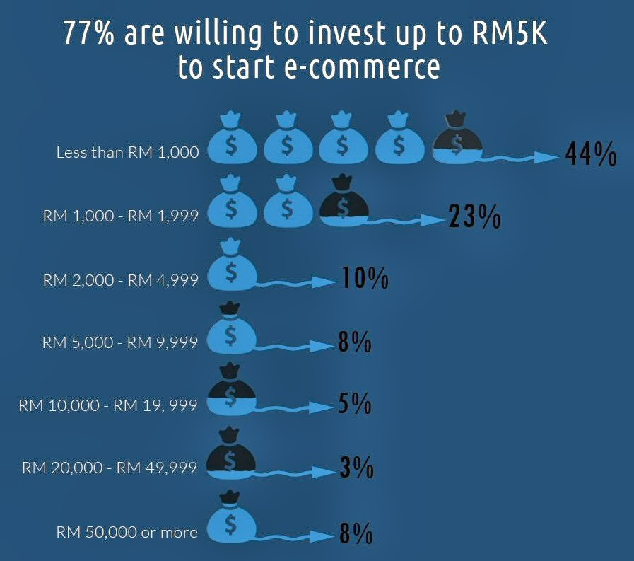 77% are willing to invest up to RM5k to start e-commerce