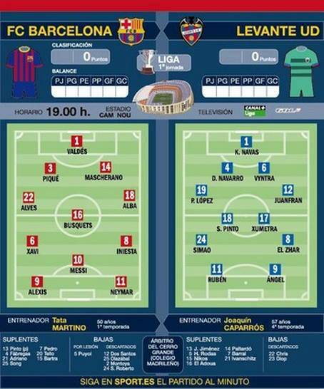 Barcelona Today Match