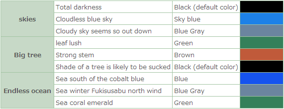 A Leafy Guide To Animal Crossing New Leaf: Helpful Charts