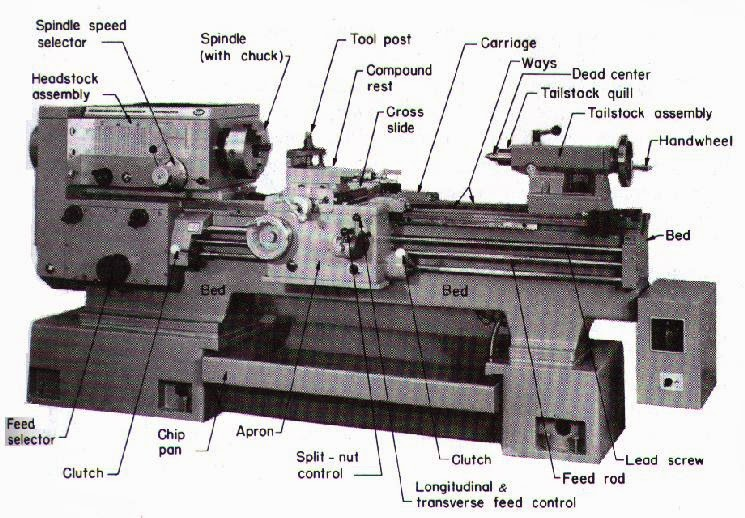 Lathe machines Diagram and pics ~ GTU Express