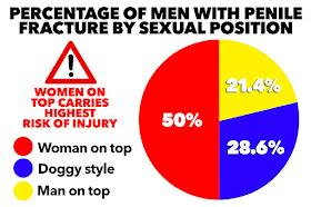 299a845a062 Olomoinfo : 'Woman on top' - most dangerous sex position, study reveals