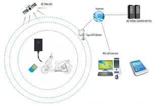 Chống trộm xe máy viettel bằng định vị toàn cầu GPS - SMARTMOTOR VIETTEL 2