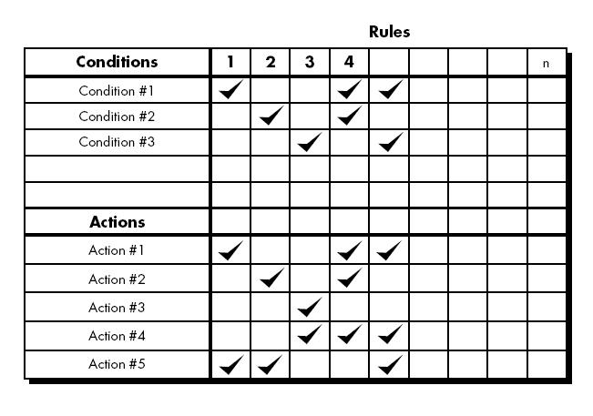 Software Engineering Tabular Design Notation Best Online Tutorials Source Codes Programming Languages