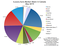 Canada luxury auto brand market share chart May 2015