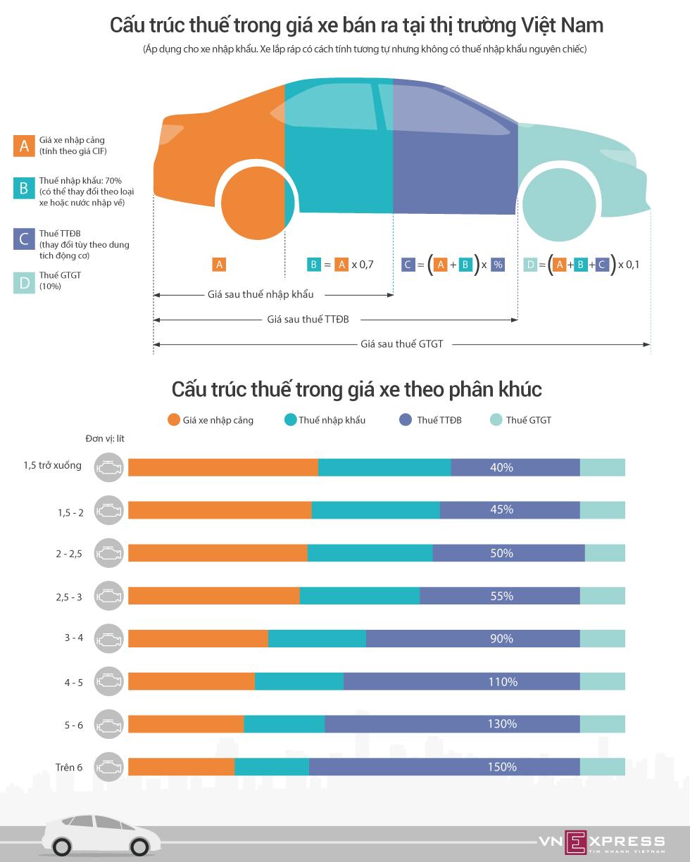 [Infographic] Xe Ôtô nhập khẩu về Việt Nam đang phải gánh những loại thuế nào ?