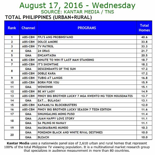 Kantar Media National TV Ratings - Aug 17, 2016