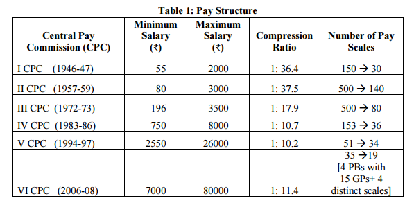 pay ratio in 7th CPC