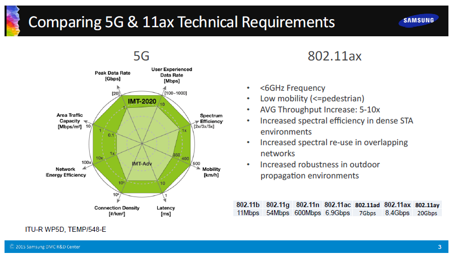 The 3g4g Blog 5g Amp 802 11ax