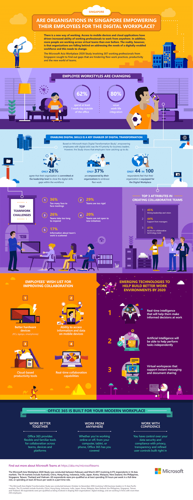 Source: Microsoft. Infographic illustrating findings of the Microsoft Asia Workplace 2020 Study,