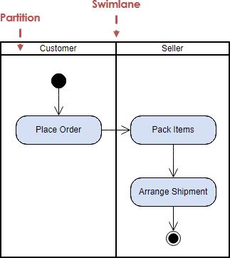 Gambar-Contoh-Activity-Diagram-Swimlane