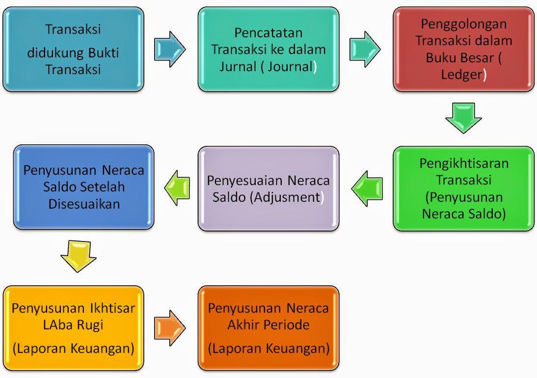 Siklus Akuntansi Perusahaan Jasa September