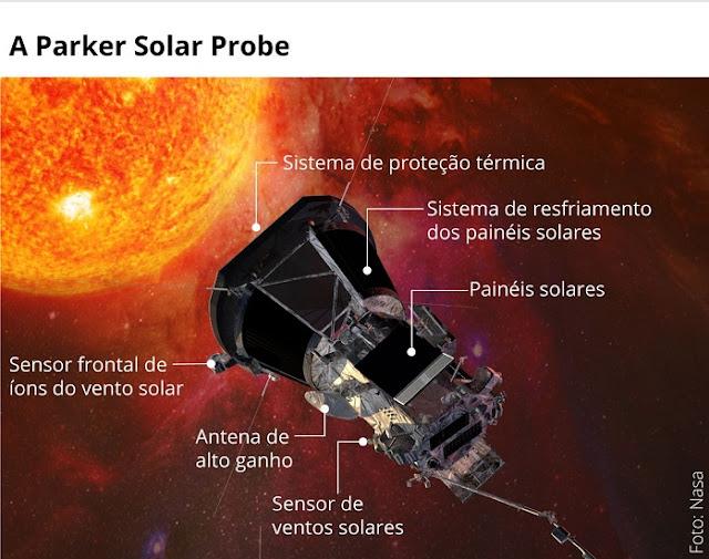 Especificações da Sonda Parker Solar Probe da Nasa que irá ao Sol (Imagem: Reprodução/Nasa)