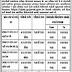 Answer Key For GPSSB Talati cum Mantri & MPHW Exam Date 12/02/2017