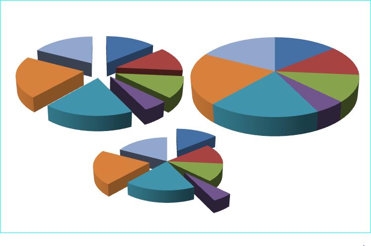 Várias maneiras de destacar um gráfico de setores.