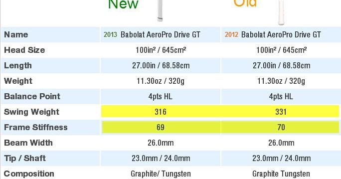 Babolat AeroPro Drive GT - Rafa s New Babolat Racket  Pics 8cd07b787e5aa