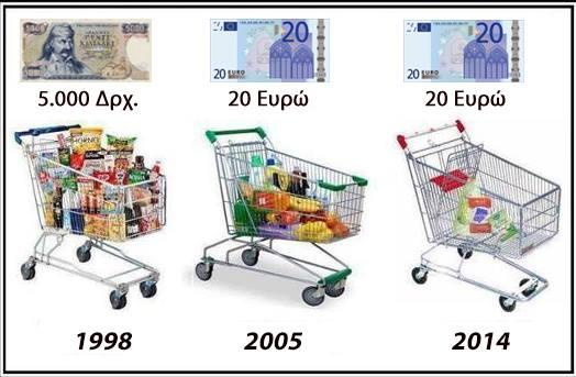 """Αποτέλεσμα εικόνας για Ευτυχώς... έχουμε το ευρώ""""!"""