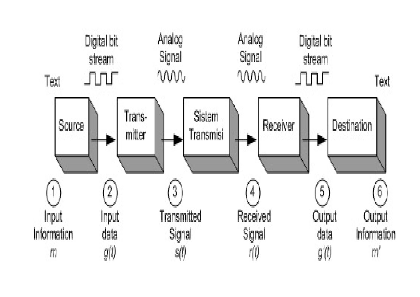 Komunikasi Data Amp Jaringan Komputer