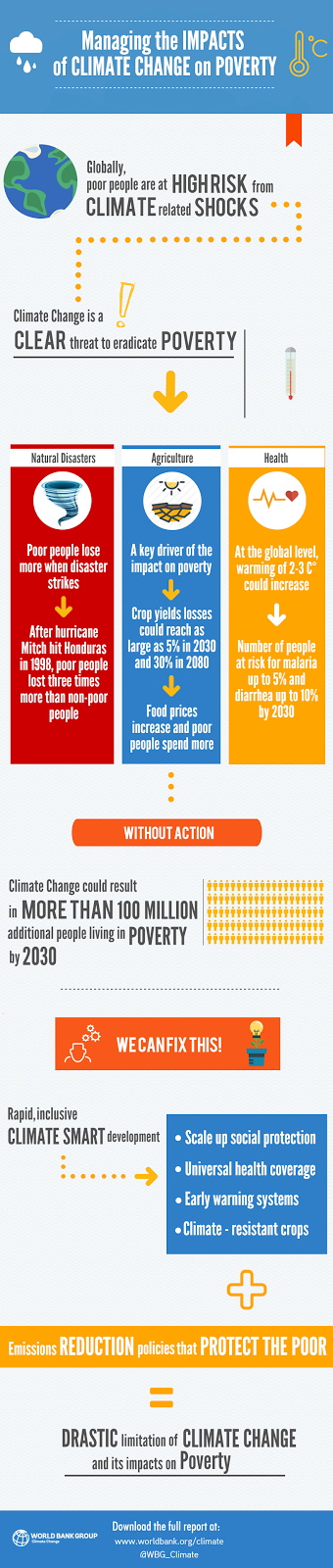 http://www.worldbank.org/en/news/feature/2015/11/08/rapid-climate-informed-development-needed-to-keep-climate-change-from-pushing-more-than-100-million-people-into-poverty-by-2030