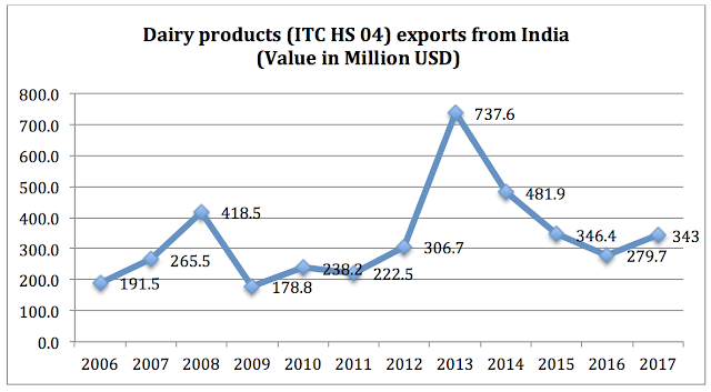 Image for Dairy milk product exports from India