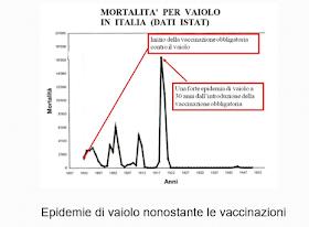 tabella-mortalità-vaiolo-italia