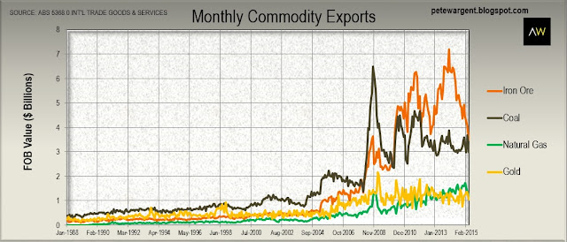 Monthly commodity exports