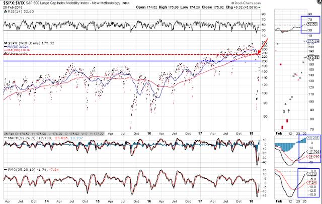 Volatility/Index Ratio Death Cross Retests