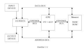 Diagram Blok Komputer | Clinik Computer