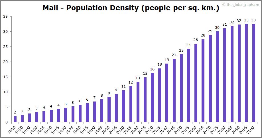 Mali  Population Density (people per sq. km.)