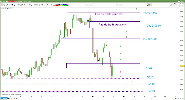 Plan de trade cac40 $cac 25/05/18