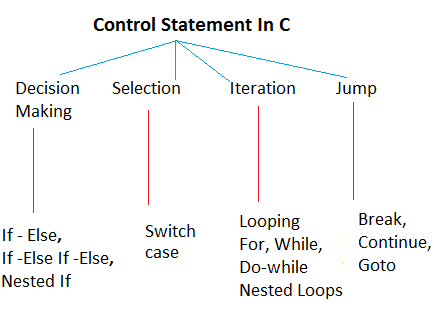 Explore different types of control statements in programming