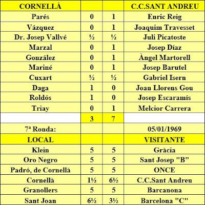Ronda 7 del Campeonato Catalunya por Equipos de 1968 – 2ª Categoría C